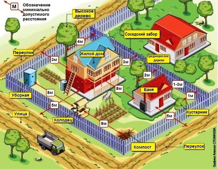 Схема минимальных расстояний между строениями по санитарно-бытовым нормам
